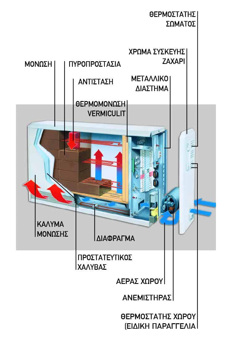 Θερμοσυσσωρευτής Dimplex VFMi- τομή